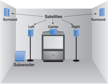 Home Theater Speaker Placement Guide